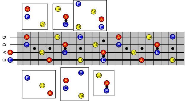 Picture of the A major chord notes, with patterns illustrated