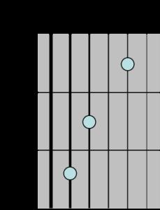 C major diagram