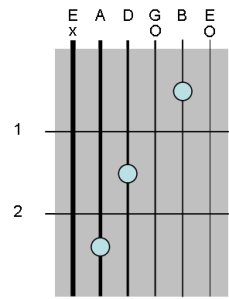 C major diagram
